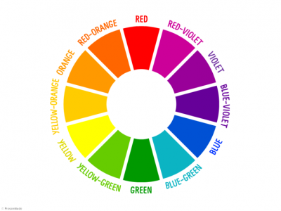 Colour wheel showing different types of shades and hues for use in colour theory. Article on colour in garden design by Katie Rushworth.